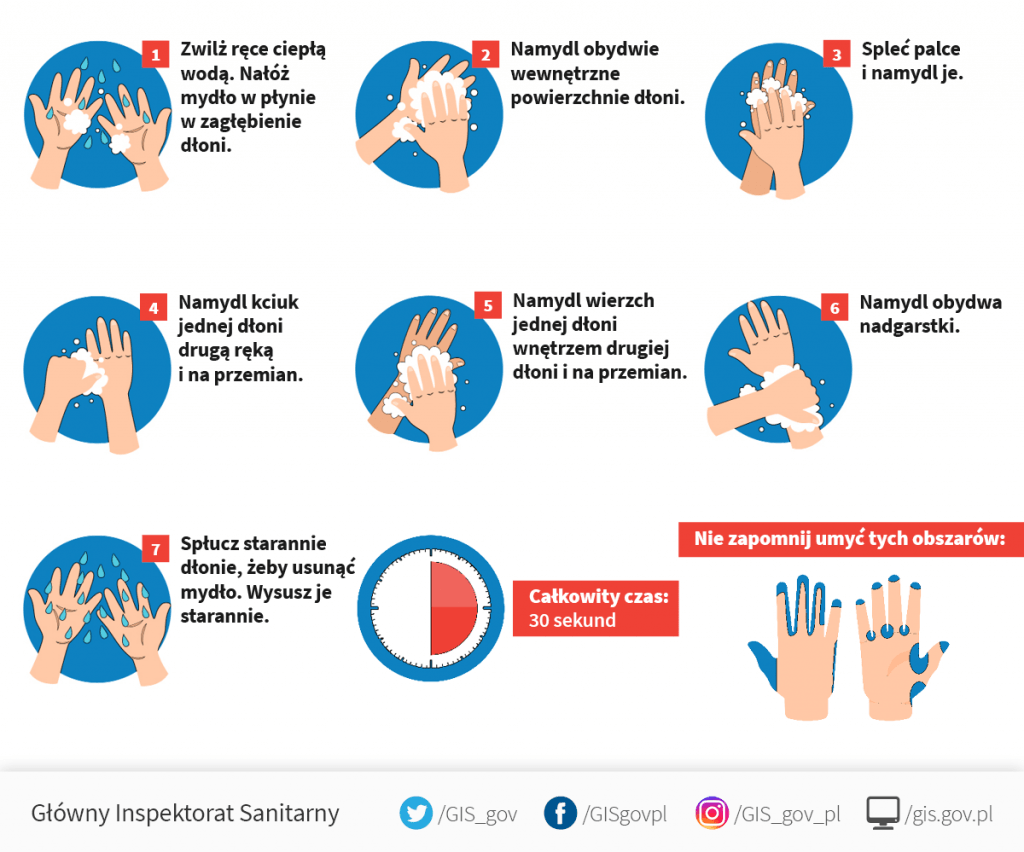 Prawidłowe mycie rąk